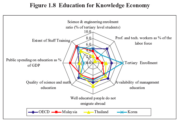 knowledge assets in the global economy An economist explains what the heck is happening to the global economy  they render obsolete the capital accumulated in physical assets, in human knowledge and skills, and, even more.