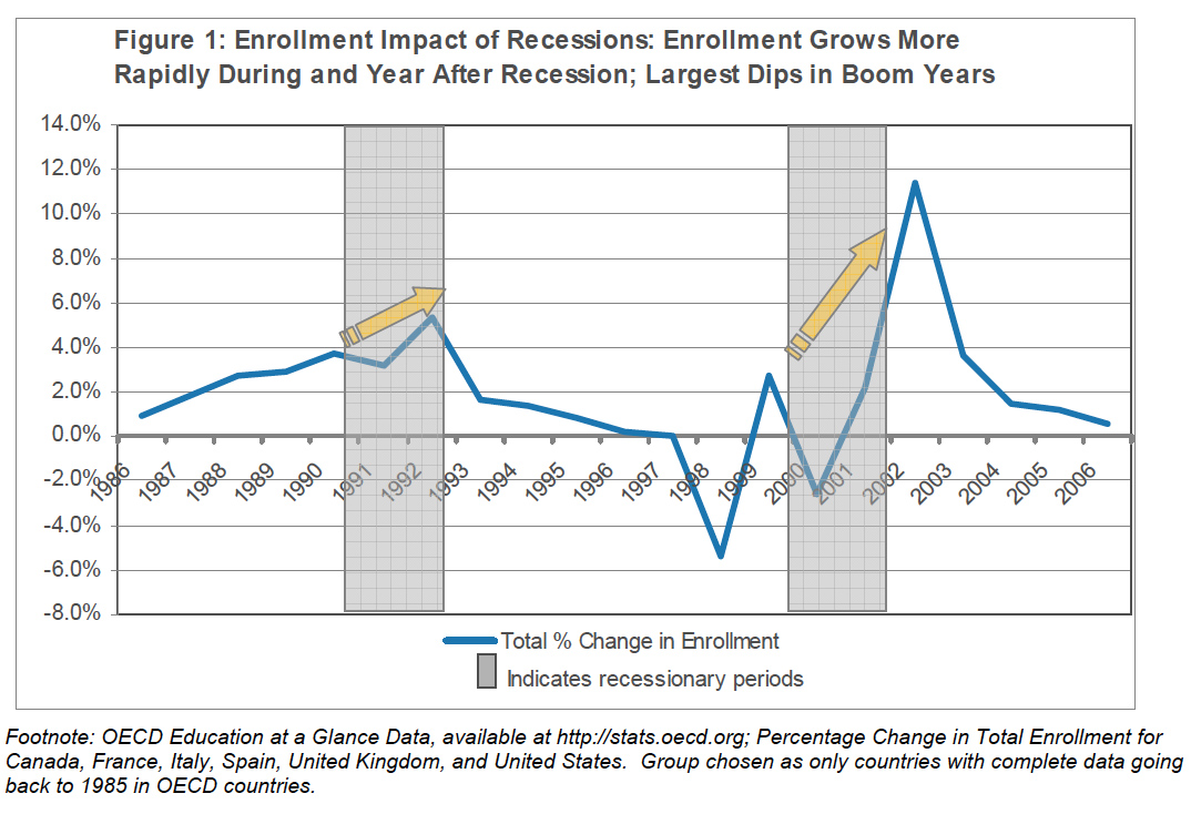 the great recession of 2007 essay Recession of 2007 the recession of 2007 was the worst economic crisis this country has experienced since the great depression - recession of 2007 introduction.