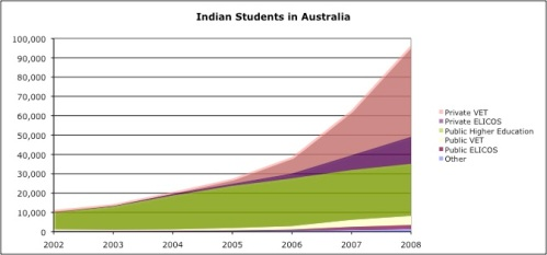 Indian Students in Australia Chart
