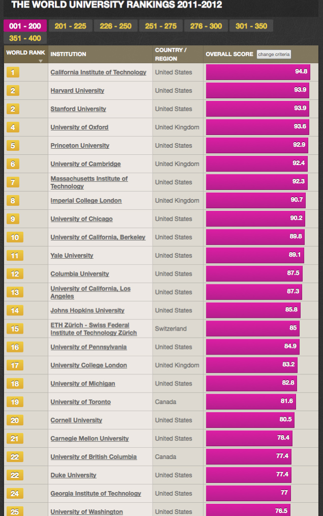 Carpentry colleges rankings by major