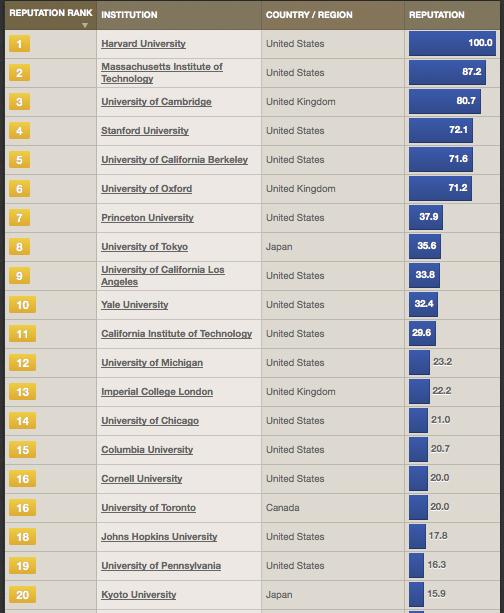 World University Rankings – GlobalHigherEd