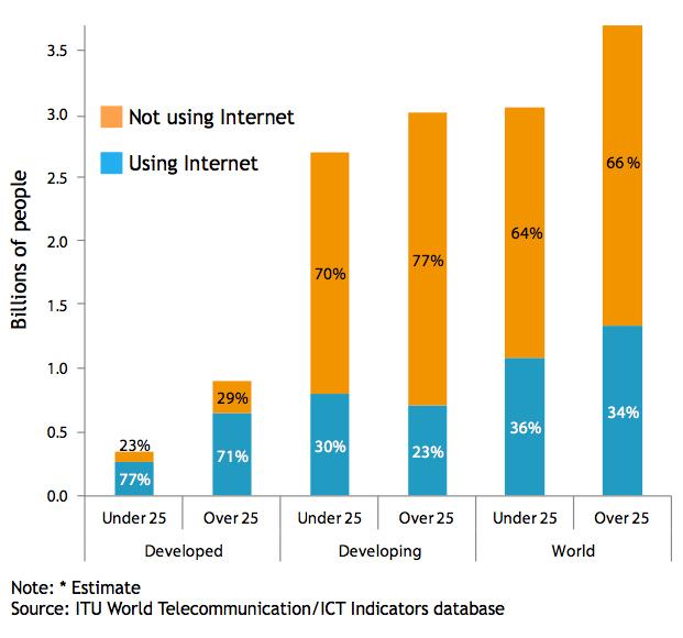 InternetAccess